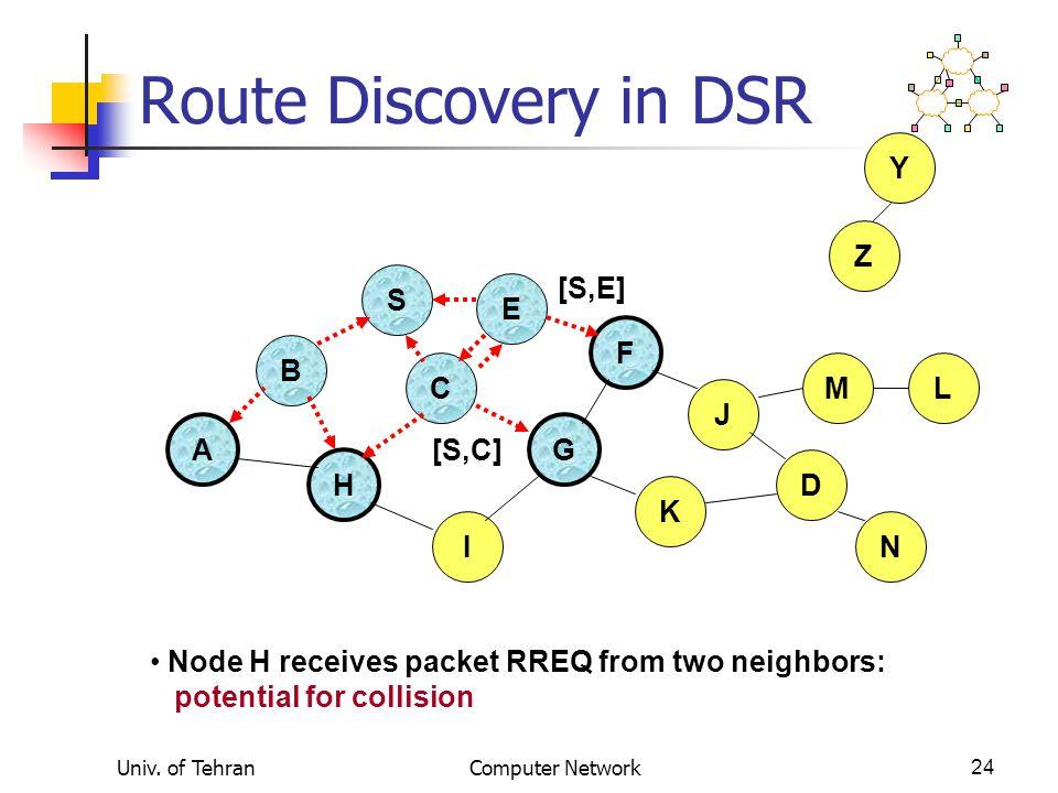 Route Discovery in DSR Y Z S [S,E] E F B C M L J A G [S,C] H D K I N